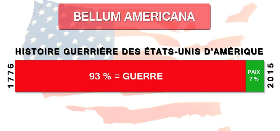 Bellum Americana : depuis leur création en 1776, les USA ont été en guerre 93 % du temps !